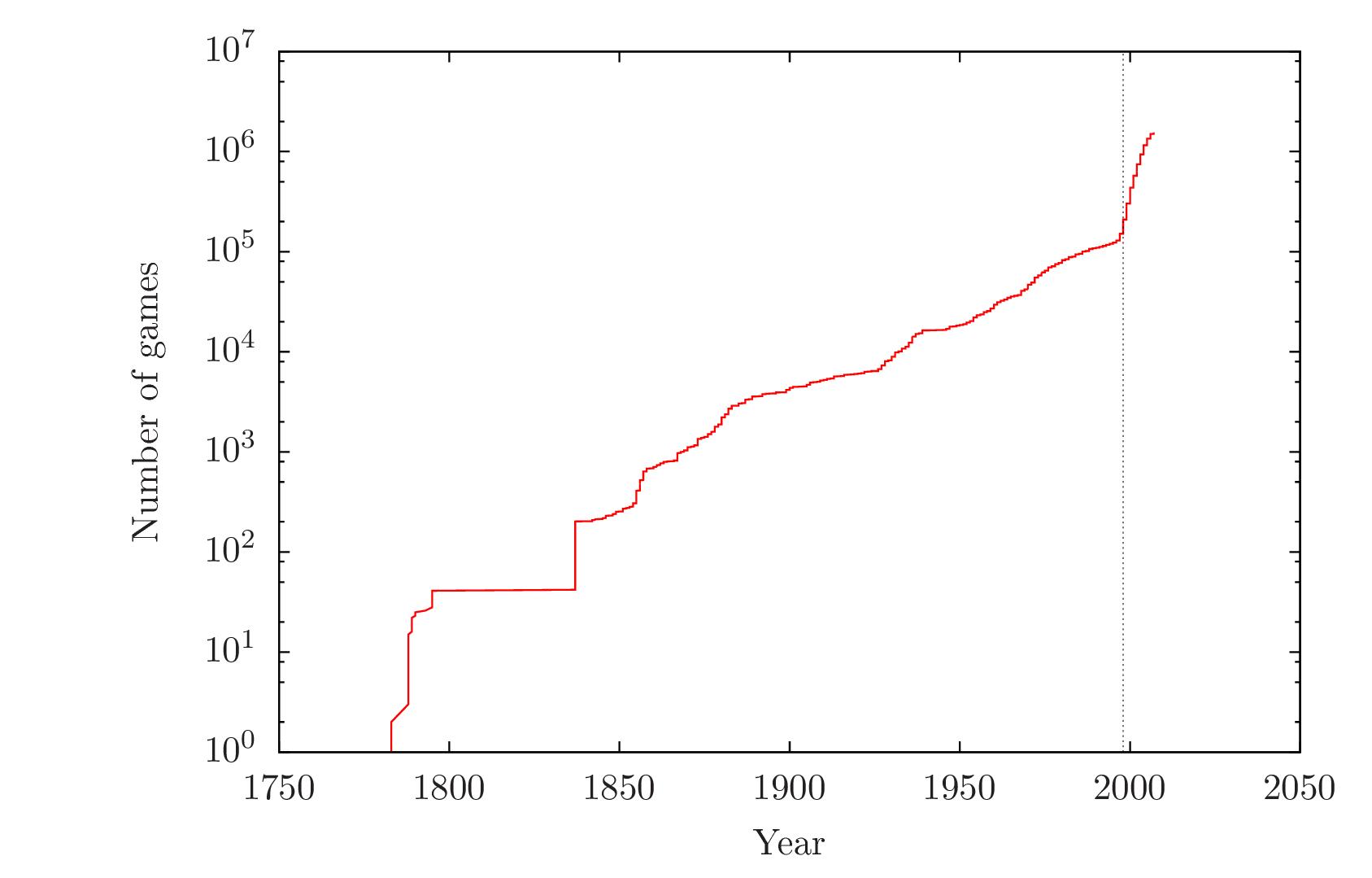3 5 Million Chess Games | Kaggle